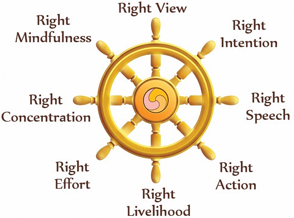 Image result for eightfold path wheel