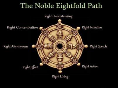 Noble Eightfold Path of Buddha