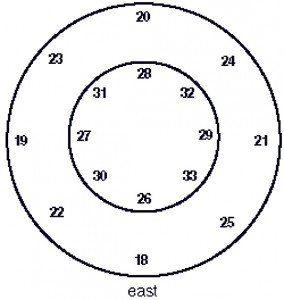 Buddha Weekly 3T Second ring mandala set offering with positions