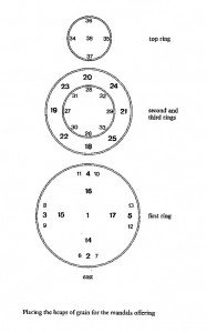 Buddha Weekly 5Three rings of mandala set with placing of heaps positions grain offerings