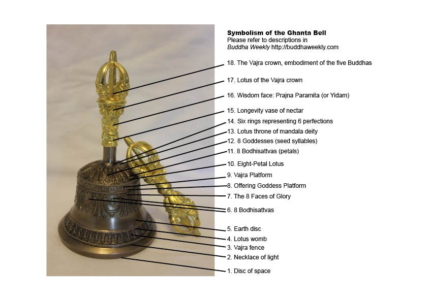 The Ghanta or Bell is never separated from its Vajra or Dorje. Both the Bell (shown) and Vajra contain endless symbolism. Holding the Dorje in the right hand symbolically connects us to our the Buddhas (and especially our own Yidam). Holding the Bell (Ghanta) is like cradling the entire mandala of the Yidam. The Bell is wisdom and emptiness. The Dorje represents means and compassion.