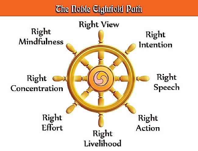 Buddha Weekly Eightfold Path Buddhism