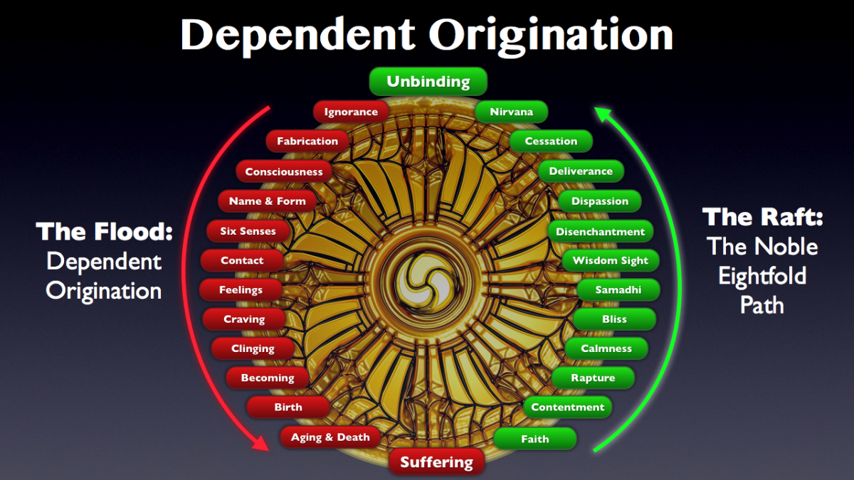 Dependent Origination is a key belief in Buddhism.
