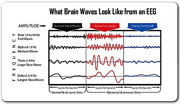When an EEG is taken of a person focused on drumming at 4 beats per second, the brainwave will inevitably go to Theta, or least Alpha. An experienced Buddhist monk or meditator during silent mindfulness meditation would likewise achieve Theta brain waves in the low cycles. Theta brainwaves occur between 4 - 7 Hz or 4 - 7 cycles per second and is associated with meditative serenity, daydreaming, fantasy, imagination, ideas, inspiration. Deep Theta is often achieved by very expert meditators, and could almost be described as lucid dreaming. For the rest of us, mindfulness tends to result only in a light Alpha wave.