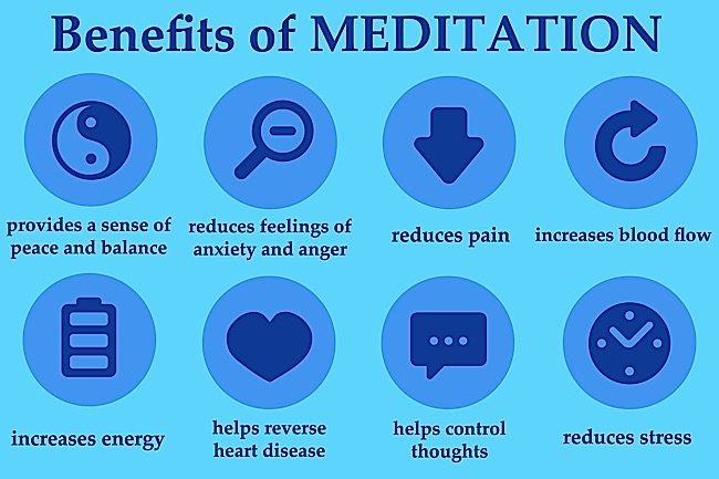 The known benefits of meditation.