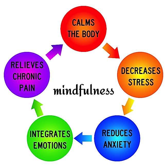 Buddha Weekly Mindfulness Benefits calms body reduces anxiety decreases stress Buddhism