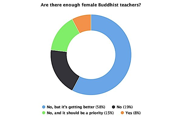 Are there enough Female Buddhist teachers Poll Buddha Weekly