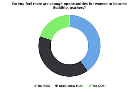 Buddha Weekly Do you feel there are enough opportunities for women to become buddhist teachers Buddhism