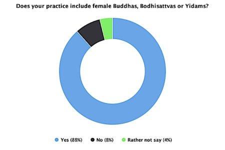Buddha Weekly Do you practice female buddhas bodhisattvas yidams Buddhism