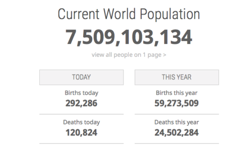 World clock population today June 3 2017 6 pm