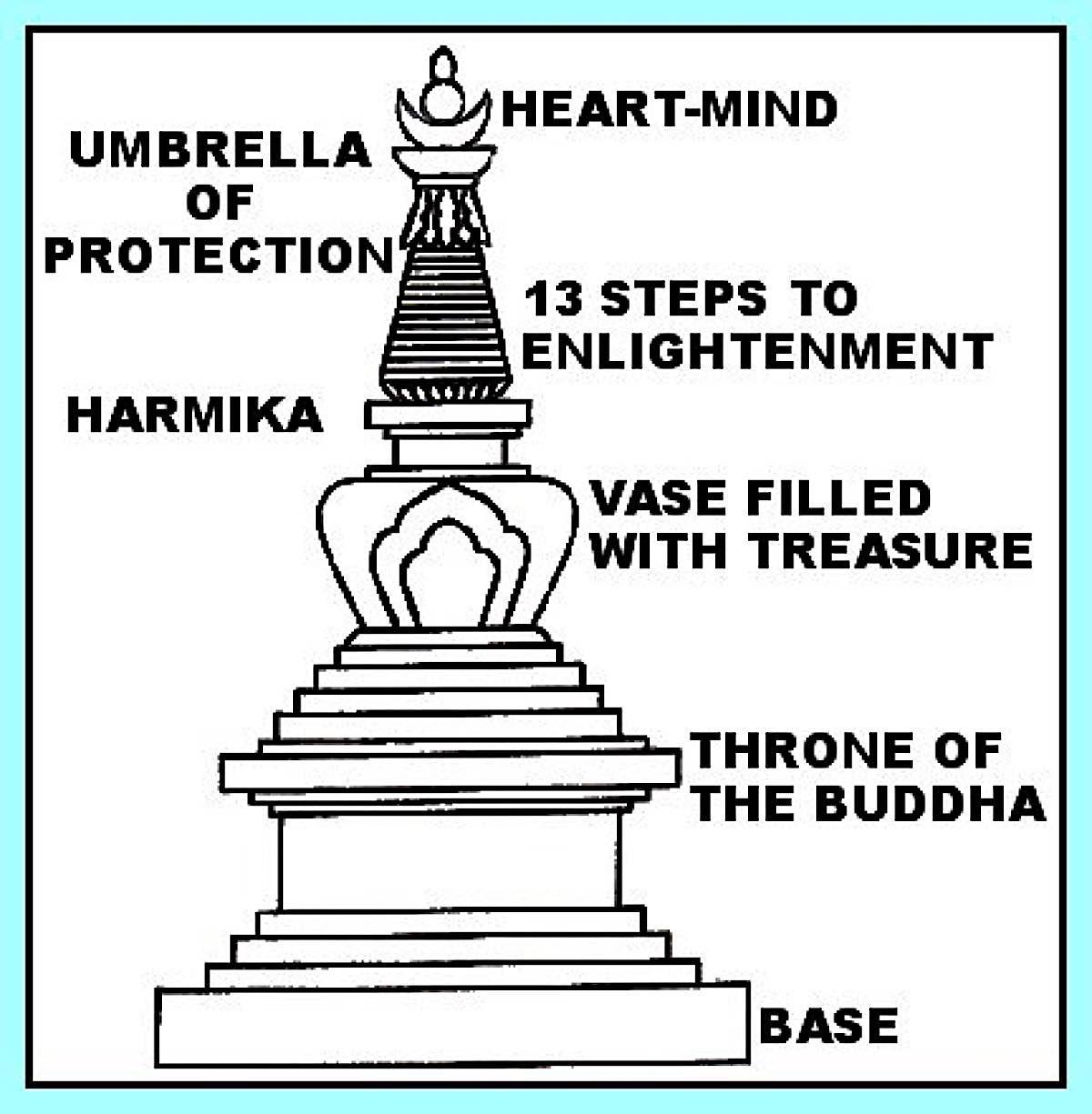 Buddha Weekly Chorten symbolism Buddhism