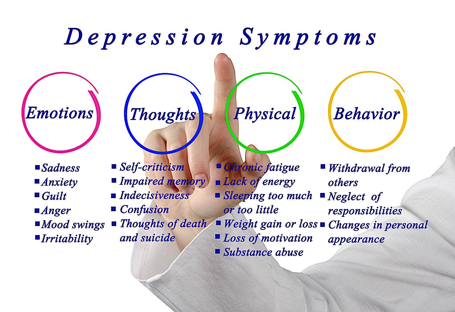 The symptoms of depression can manifest in thoughts, physical reactions, emotions or behaviors.
