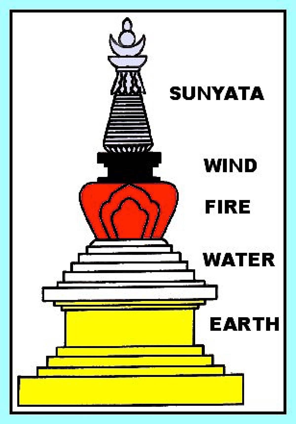 Buddha Weekly Elements of Stupa Buddhism