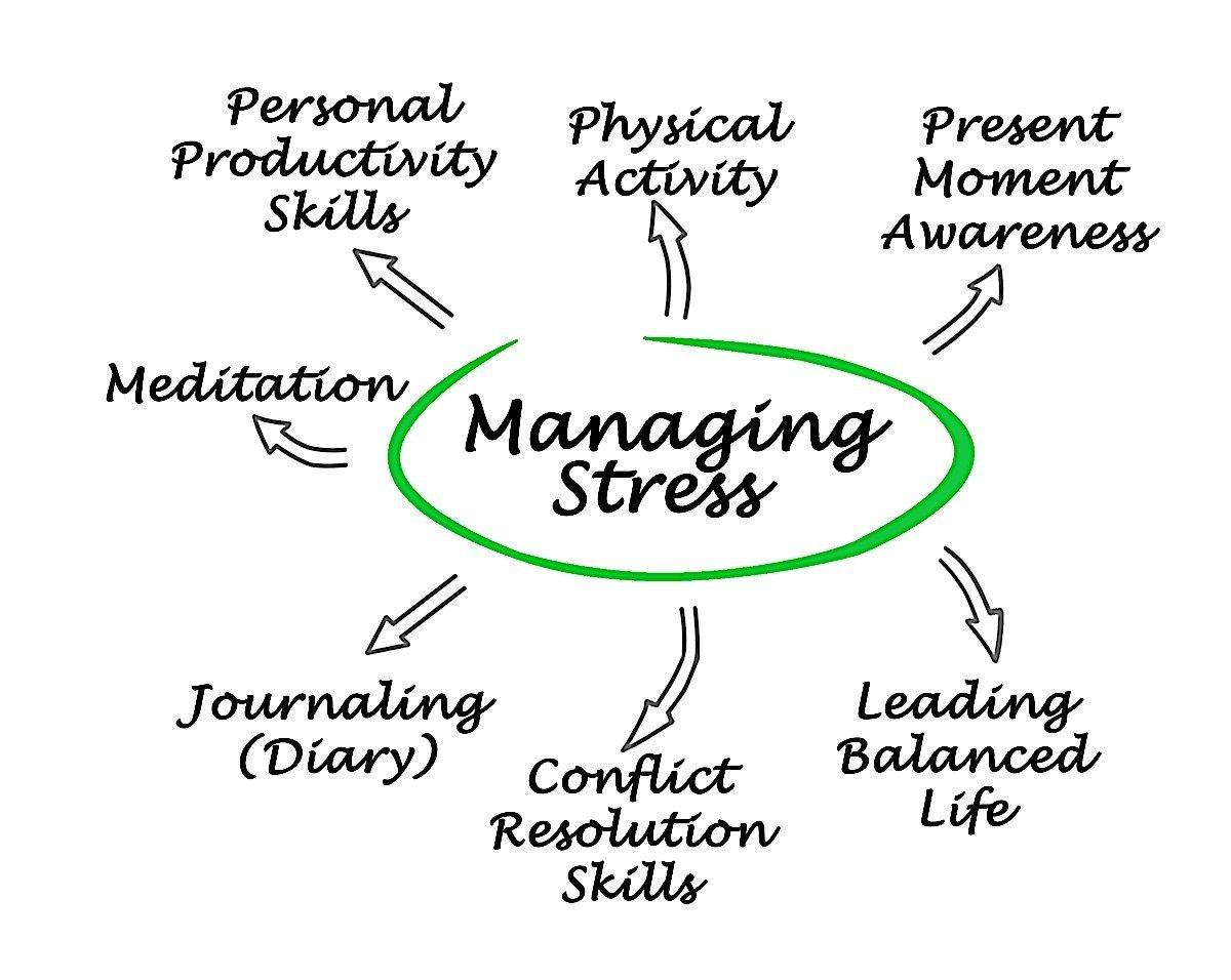 Buddha Weekly Managing Stress Buddhism