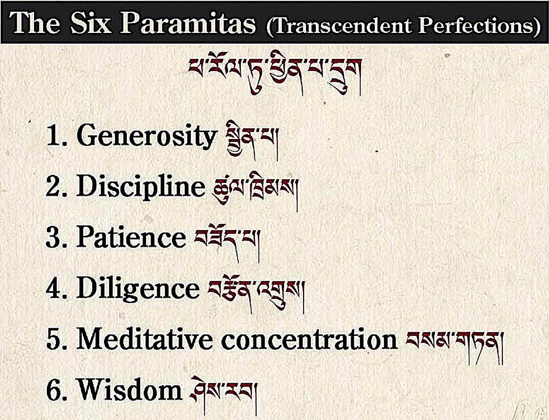 Generosity, Discipline, Patience, Diligence, Meditative Concentration and Wisdom.