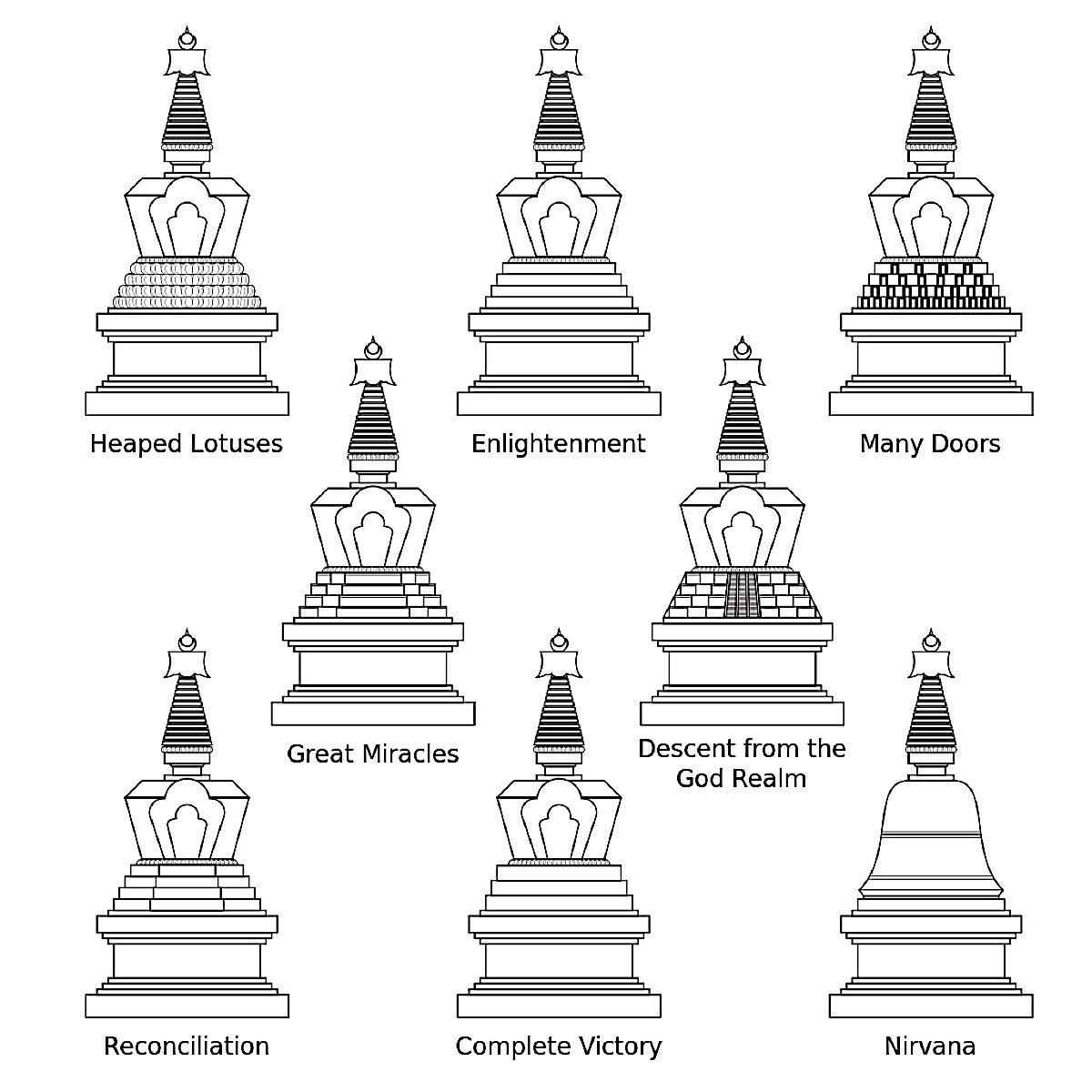 Buddha Weekly Types of Stupas Buddhism