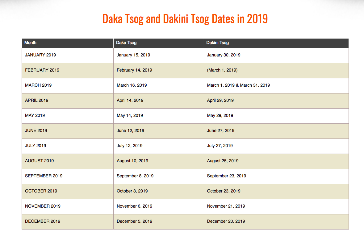 Tsog dates on Western Calendar: and, the meaning of Tsog